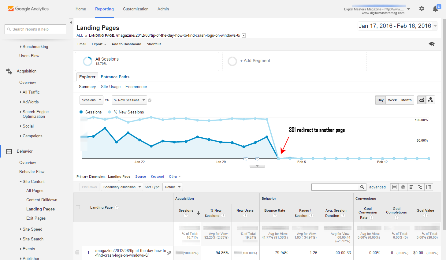 Effects of a 301 redirect in Google Analytics: the old page no longer receives visitors after the redirect