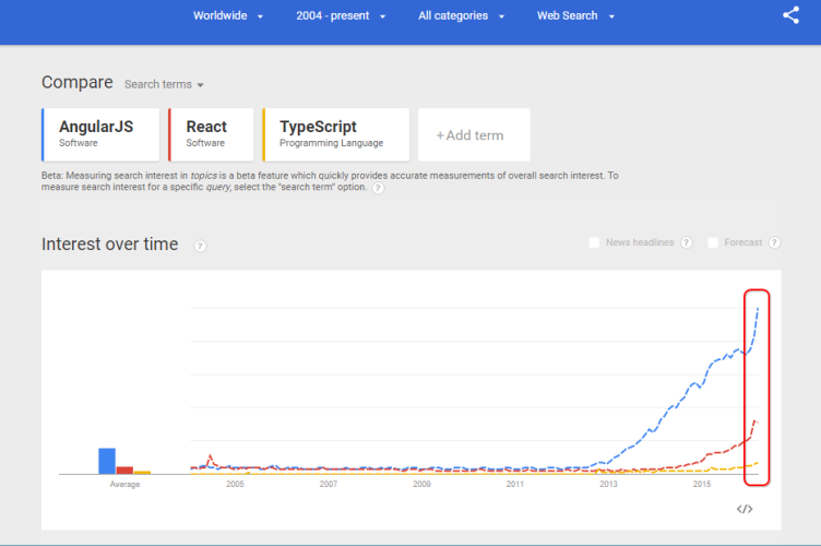 Google Trends: AngularJS and TypeScript