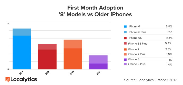 "Localytics: first month's adoption of '8"" models vs. older iPhones"