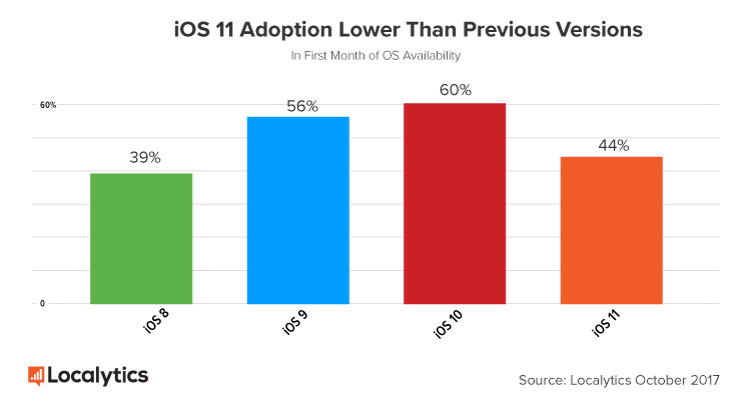 iOS 11 Adoption tanked 16% and reversed the gains from iOS 9 and iOS 10
